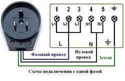 Подключение электроплиты в Калуге. Электромонтаж компанией Русский электрик