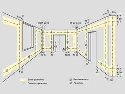 Основные правила электромонтажа электропроводки в помещениях в Калуге. Электромонтаж компанией Русский электрик